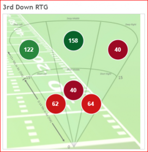 Directional Passer Rating on 3rd Down
